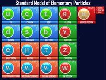 Standaardmodel van elementaire deeltjes royalty-vrije illustratie