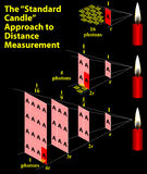 Standard Candle Approach to Distance Measurement. Illustration of measuring brightness in relation to the length Royalty Free Stock Photos