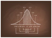 Standard Deviation Diagram on A Chalkboard Background Royalty Free Stock Image