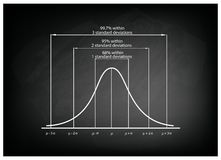Standard Deviation Diagram Chart on Black Chalkboard Background Stock Photography