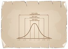 Standard Deviation Diagram on Old Paper Background Royalty Free Stock Photo