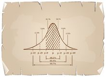 Standard Deviation Diagram on Old Paper Background Stock Photo