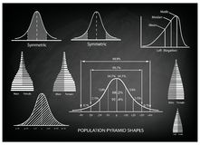 Standard Deviation Diagram with Population Pyramid Chart Royalty Free Stock Photos