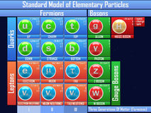 Standard Model of Elementary Particles Royalty Free Stock Photos