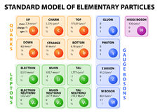 Standard model of elementary particles. Diagram of the Standard Model of particle physics. 12 fundamental particles that make up matter and 4 fundamental force Royalty Free Stock Photography