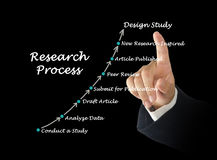 Standard Model of the Research Process royalty free stock image