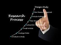 Standard modell av forskningprocessen royaltyfri bild