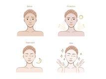 Stap-schoonheid-huid-acne Royalty-vrije Stock Afbeelding