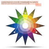 Star shape Graph for the triangle of opposite colo. Chart to explain the use of the triangle of Opposite color to have a nice harmonious Color Combination Stock Images