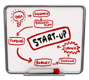 Start Up Company Diagram Advice Steps Instructions Stock Photography