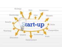 Start up idea diagram Stock Photo