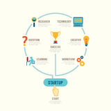 Startup Business design concept step circle line idea. with flat Stock Photo