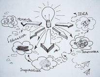 Startup concept. Chalkboard wall with business sketch. Startup concept Stock Photography