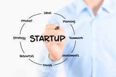 Startup diagram structure Stock Photos