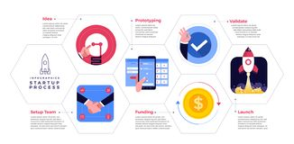 Startup Process Illustratiobs. Illustrations concept technology startup company process start with idea setup team prototype validate funding and launch. Vector royalty free illustration
