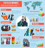 Stateless refugees infographics Royalty Free Stock Photos