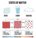 Staten van mater royalty-vrije illustratie