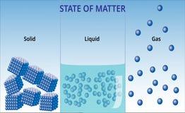 Staten van mater en moleculaire vorm - Vectorillustratie vector illustratie