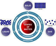States of matter and transitions. A clear image of the three states of matter (solid, liquid and gas) and their transitions. Perfect illustration for Stock Photos