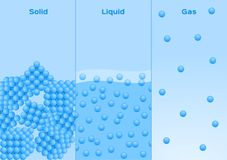 Free States Of Matter . Solid , Liquid And Gas Vector Royalty Free Stock Photography - 118075817