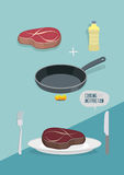 Steak cooking instruction manual. Fry meat in  pan. Ingredients. For lunch: meat and pan. Vector illustration Stock Photo