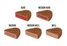 Steak doneness chart  Royalty Free Stock Photo