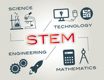 STEM education word and icons. STEM- Infographic with Keywords and icons Royalty Free Stock Image