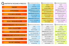 11 Step of Qualitative Research Process Stock Photos