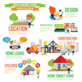 Step by Step details of home construction,Cartoon Characters inf Stock Image
