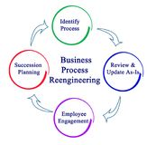 Business Process Reengineering Cycle Royalty Free Stock Photography
