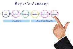Steps of Buyer`s Journey. Six Steps of Buyer`s Journey stock illustration