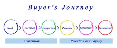 Steps of Buyer`s Journey. Six Steps of Buyer`s Journey royalty free illustration