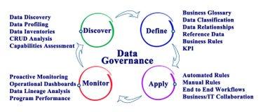 Data Governance Process. Steps in Data Governance Process Royalty Free Stock Photography