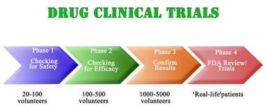 Drug Clinical Trials. Steps in Drug Clinical Trials vector illustration
