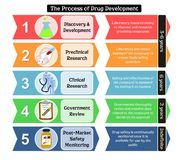 Steps of drug development with details royalty free illustration