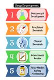 The steps of drug development royalty free illustration