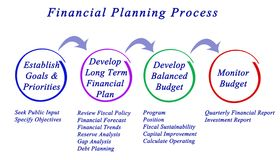 Financial Planning Process. Steps in Financial Planning Process Royalty Free Stock Photos