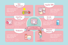 6 steps for health. Cute cartoon intestine, great for health care concept royalty free illustration