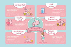 6 steps for health. Cute cartoon stomach, great for health care concept royalty free illustration