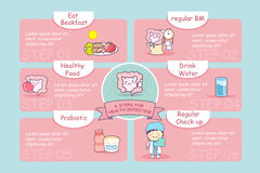 6 steps for health intestine. 6 steps for health cute cartoon intestine, great for health care concept royalty free illustration