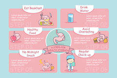 6 steps for health stomach. 6 steps for health cute cartoon stomach, great for health care concept Royalty Free Stock Photo