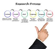 Steps of Research Process. Six Steps of Research Process stock images