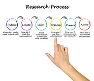 Steps of Research Process. Six Steps of Research Process royalty free stock photos