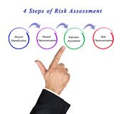 Steps of Risk Assessment royalty free stock images