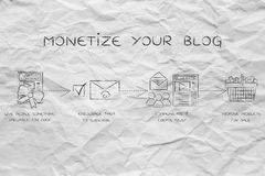Steps to a monetize your blog Stock Photos