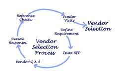 Vendor Selection Process Royalty Free Stock Images