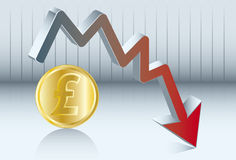 Sterling pound is going down Stock Photo