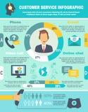 SteunCall centre Infographics Royalty-vrije Stock Afbeelding