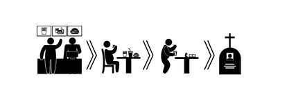 Life cycle fast food. Stick figure  life cycle fast food is evil and deaht Royalty Free Stock Image