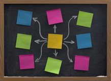 Sticky notes on blackboard mind map Royalty Free Stock Images